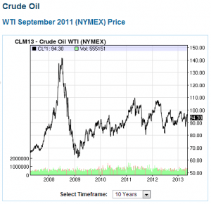 Crude Oil - 10 years prior to 2013, you can see the 2008 peak oil price spike that caused the GFC
