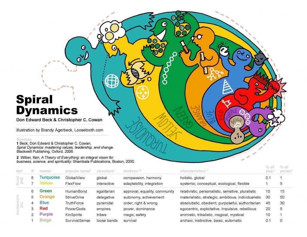 Spiral Dynamics outline