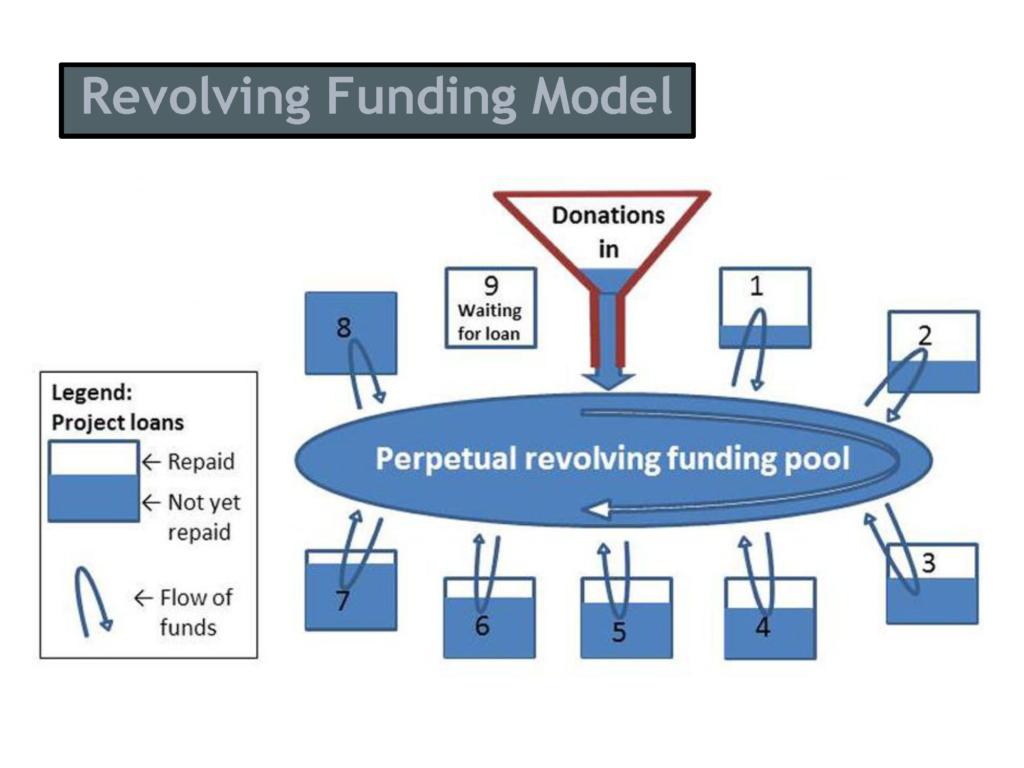 Revolving funding model